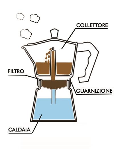 Composizione di una caffettiera.